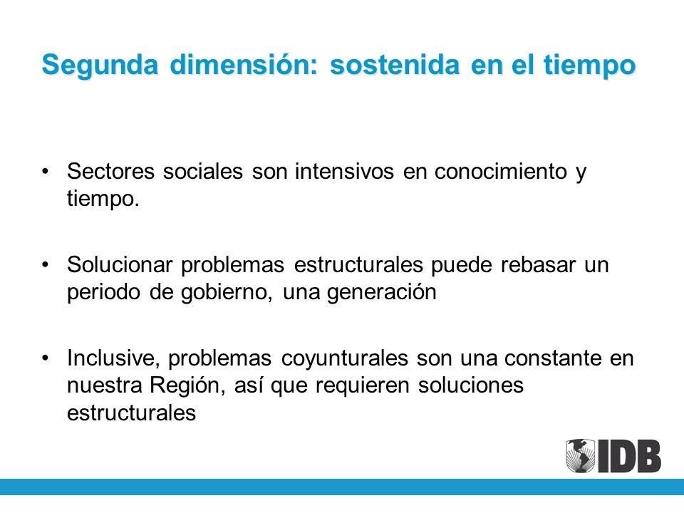 Segunda dimensión: sostenida en el tiempo Sectores sociales son intensivos en conocimiento y tiempo. Solucionar problemas estructurales puede rebasar