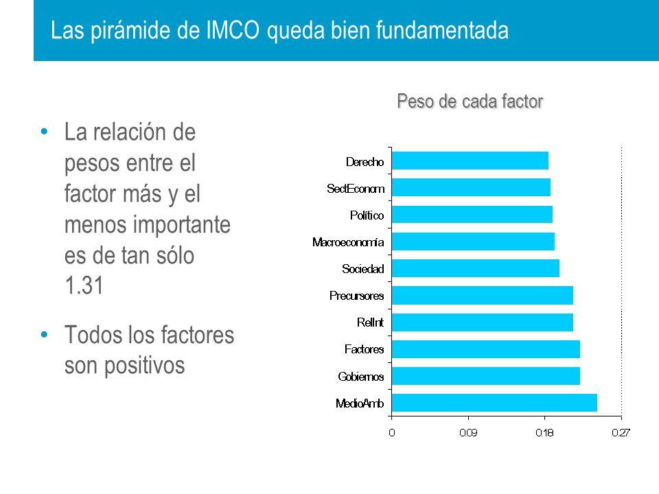 Las pirámide de IMCO queda bien fundamentada La relación de pesos entre el factor más y el menos importante es de tan sólo 1.31 Todos los factores son positivos Peso de cada factor