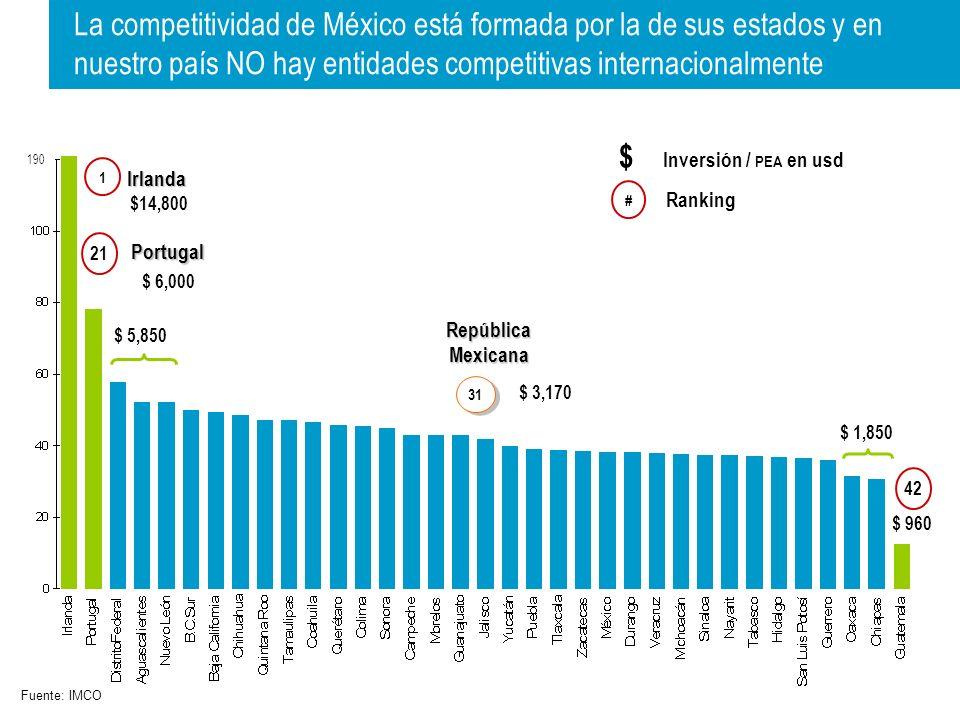 $ 5,850 $ 1,850 190 $14,800 $ 6,000 $ 960 1 21 42 $ Inversión / PEA en usd # Ranking 31 República Mexicana Irlanda Portugal $ 3,170 Fuente: IMCO La competitividad de México está formada por la de sus estados y en nuestro país NO hay entidades competitivas internacionalmente