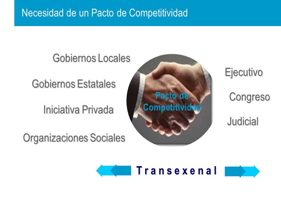 Necesidad de un Pacto de Competitividad Judicial Ejecutivo Gobiernos Estatales Organizaciones Sociales Iniciativa Privada Gobiernos Locales Congreso Pacto de Competitividad T r a n s e x e n a l