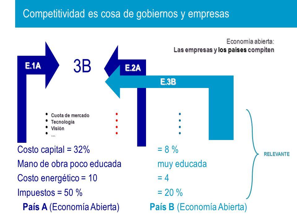 Cuota de mercado Tecnología Visión … Cuota de mercado Tecnología Visión … E.1A E.2A Costo capital = 32% Mano de obra poco educada Costo energético = 10 Impuestos = 50 % País A (Economía Abierta) Cuota de mercado Cuota de mercado Tecnología Tecnología Visión Visión … 3B RELEVANTE Economía abierta: Las empresas y los países compiten País B (Economía Abierta) E.3B = 8 % muy educada = 4 = 20 % Competitividad es cosa de gobiernos y empresas
