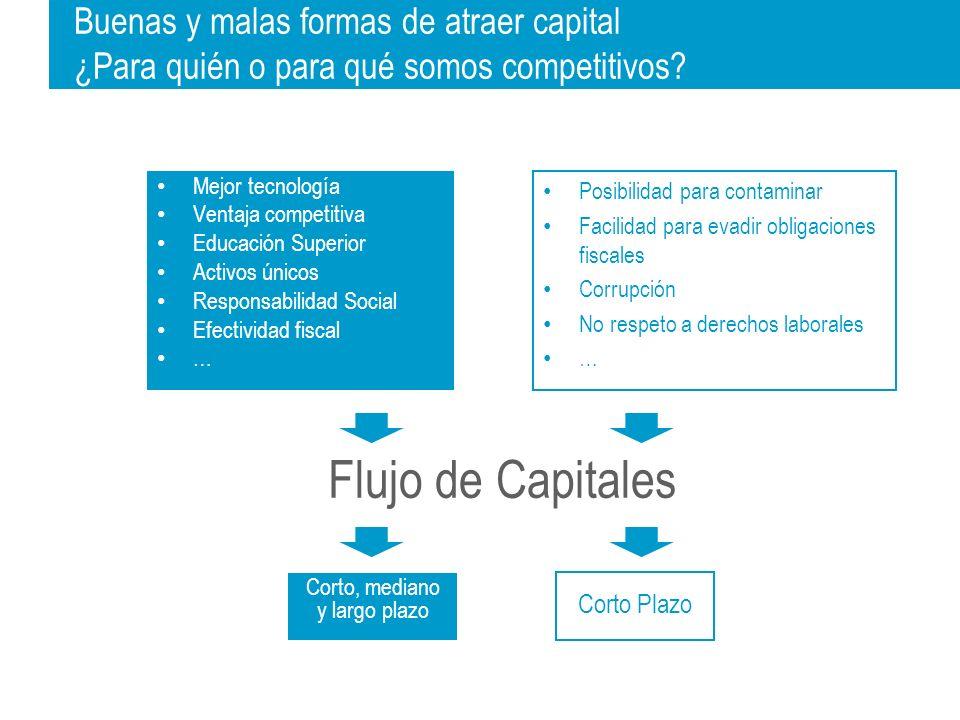 Inversión Total (Dólares/PEA) Mejorando 33% todos los factores la inversión en México aumenta 400% El modelo causal de IMCO permite identificar y priorizar la agenda de políticas públicas y la evaluación de resultados El 77% de la ganancia se concentra en 5 factores $14,059 $3,092 Posición: 33 Posición: 18