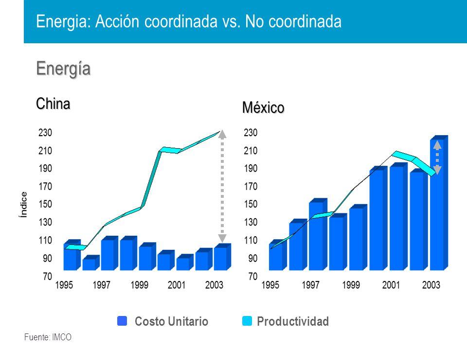 Mano de obra China México Fuente: IMCO Mano de Obra: Acción coordinada vs.