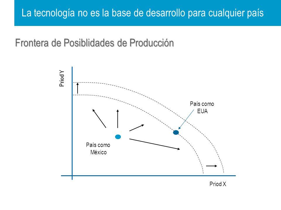 La tecnología no es la base de desarrollo para cualquier país País como México Frontera de Posiblidades de Producción País como EUA Priod Y Priod X