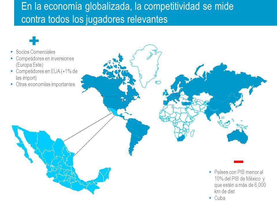 En la economía globalizada, la competitividad se mide contra todos los jugadores relevantes Socios Comerciales Competidores en inversiones (Europa Este) Competidores en EUA (+1% de las import) Otras economías importantes Países con PIB menor al 10% del PIB de México y que estén a más de 6,000 km de dist Cuba