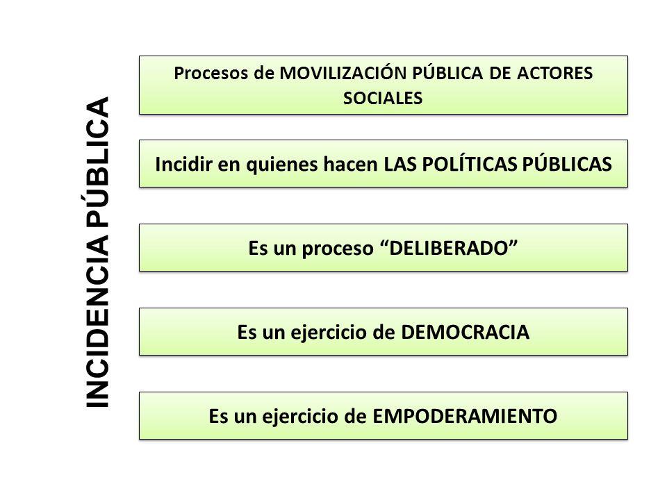 INCIDENCIA PÚBLICA Procesos de MOVILIZACIÓN PÚBLICA DE ACTORES SOCIALES Incidir en quienes hacen LAS POLÍTICAS PÚBLICAS Es un proceso DELIBERADO Es un