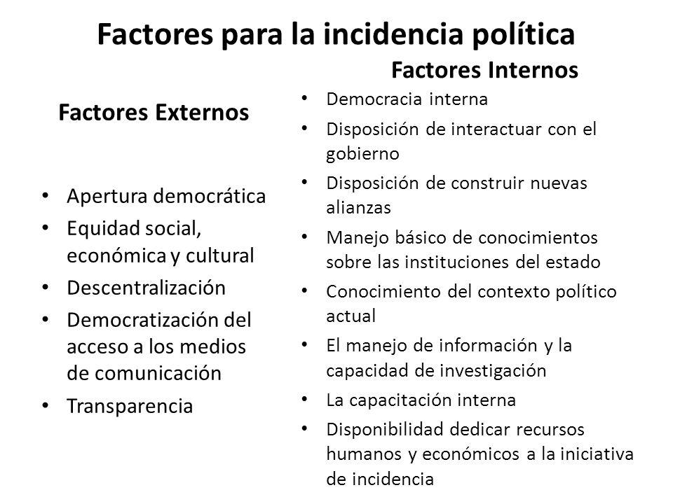 Factores para la incidencia política Factores Externos Apertura democrática Equidad social, económica y cultural Descentralización Democratización del