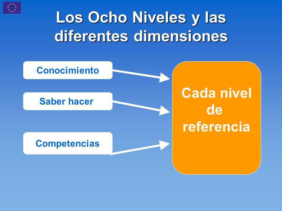 Los Ocho Niveles y las diferentes dimensiones Cada nivel de referencia Conocimiento Saber hacer Competencias