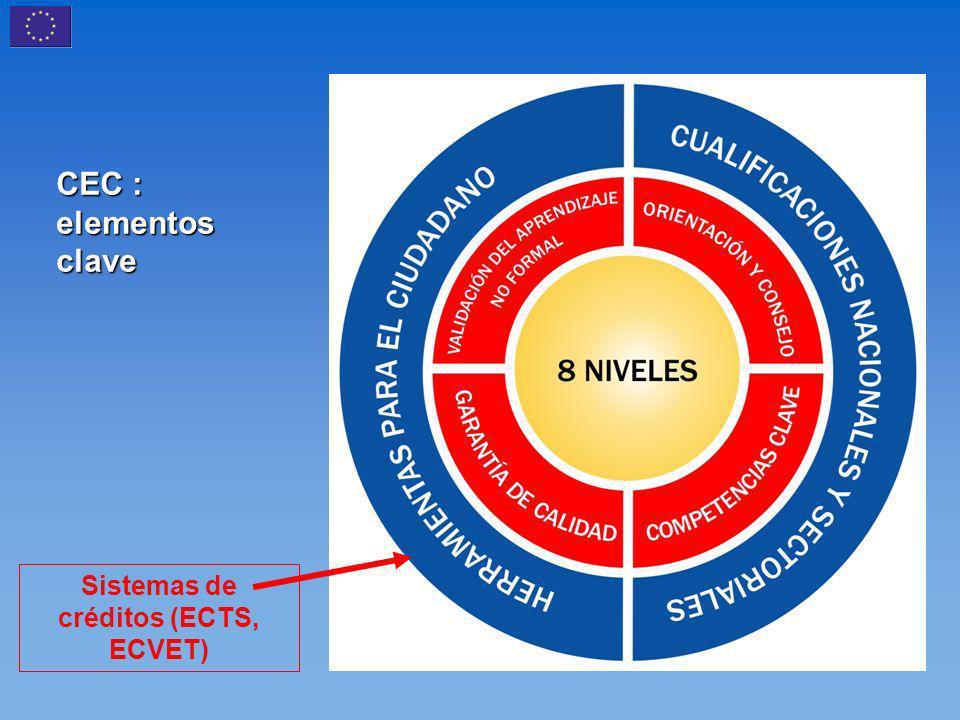 CEC : elementos clave Sistemas de créditos (ECTS, ECVET)