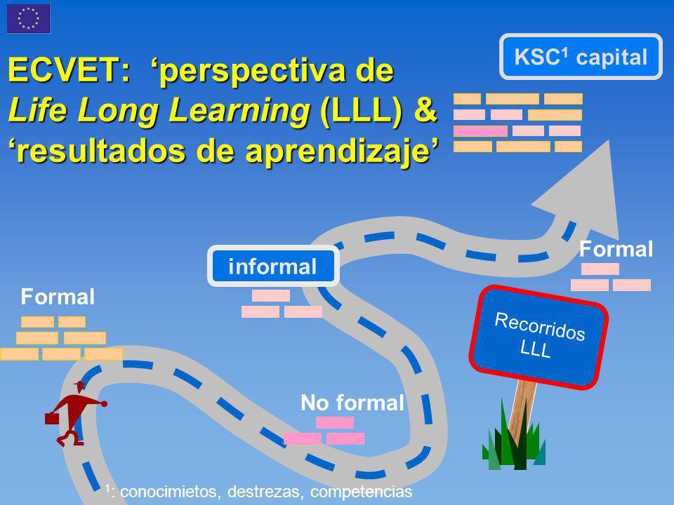 ECVET: perspectiva de Life Long Learning (LLL) & resultados de aprendizaje Recorridos LLL KSC 1 capital informal 1 : conocimietos, destrezas, competencias Formal No formal Formal