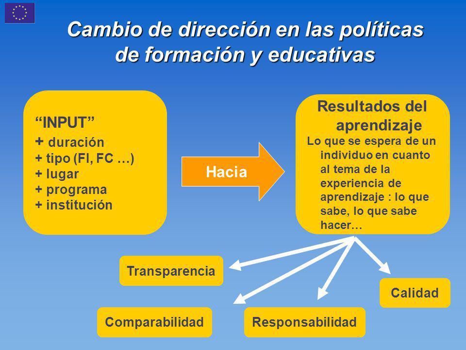 Cambio de dirección en las políticas de formación y educativas INPUT + duración + tipo (FI, FC …) + lugar + programa + institución Resultados del aprendizaje Lo que se espera de un individuo en cuanto al tema de la experiencia de aprendizaje : lo que sabe, lo que sabe hacer… Hacia Transparencia Comparabilidad Calidad Responsabilidad