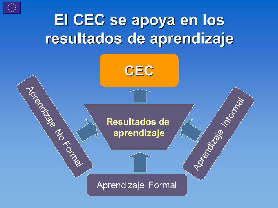 El CEC se apoya en los resultados de aprendizaje CEC Resultados de aprendizaje Aprendizaje No Formal Aprendizaje Formal Aprendizaje Informal