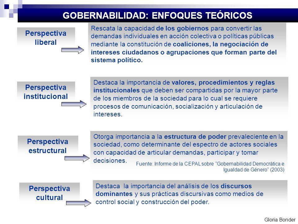 Perspectiva liberal Rescata la capacidad de los gobiernos para convertir las demandas individuales en acción colectiva o políticas públicas mediante l