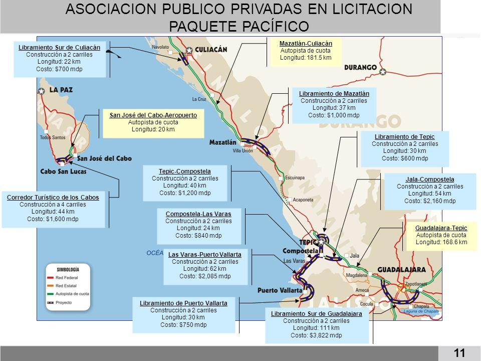 ASOCIACION PUBLICO PRIVADAS EN LICITACION PAQUETE PACÍFICO 11 Corredor Turístico de los Cabos Construcción a 4 carriles Longitud: 44 km Costo: $1,600 mdp Libramiento Sur de Culiacán Construcción a 2 carriles Longitud: 22 km Costo: $700 mdp Libramiento de Mazatlán Construcción a 2 carriles Longitud: 37 km Costo: $1,000 mdp Libramiento de Tepic Construcción a 2 carriles Longitud: 30 km Costo: $600 mdp Tepic-Compostela Construcción a 2 carriles Longitud: 40 km Costo: $1,200 mdp Compostela-Las Varas Construcción a 2 carriles Longitud: 24 km Costo: $840 mdp Las Varas-Puerto Vallarta Construcción a 2 carriles Longitud: 62 km Costo: $2,085 mdp Jala-Compostela Construcción a 2 carriles Longitud: 54 km Costo: $2,160 mdp Libramiento de Puerto Vallarta Construcción a 2 carriles Longitud: 30 km Costo: $750 mdp Libramiento Sur de Guadalajara Construcción a 2 carriles Longitud: 111 km Costo: $3,822 mdp Mazatlán-Culiacán Autopista de cuota Longitud: 181.5 km San José del Cabo-Aeropuerto Autopista de cuota Longitud: 20 km Guadalajara-Tepic Autopista de cuota Longitud: 168.6 km