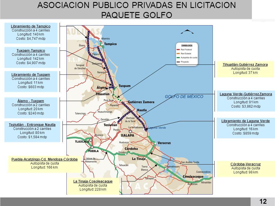 ASOCIACION PUBLICO PRIVADAS EN LICITACION PAQUETE GOLFO 12 Libramiento de Tampico Construcción a 4 carriles Longitud: 140 km Costo: $4,747 mdp Tuxpam-Tampico Construcción a 4 carriles Longitud: 142 km Costo: $4,907 mdp Libramiento de Tuxpam Construcción a 4 carriles Longitud: 11 km Costo: $603 mdp Álamo - Tuxpam Construcción a 2 carriles Longitud: 20 km Costo: $240 mdp Tihuatlán-Gutiérrez Zamora Autopista de cuota Longitud: 37 km Laguna Verde-Gutiérrez Zamora Construcción a 4 carriles Longitud: 91 km Costo: $3,862 mdp Libramiento de Laguna Verde Construcción a 4 carriles Longitud: 16 km Costo: $859 mdp Córdoba-Veracruz Autopista de cuota Longitud: 98 km Puebla-Acatzingo-Cd.