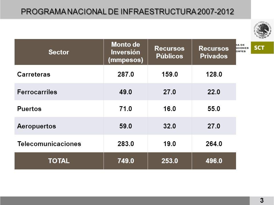 EJES RECTORES DEL PROGRAMA CARRETERO 2007-2012 Las estrategias del Programa Nacional de Infraestructura en materia carretera son las siguientes: Dar prioridad a la conservación de los tramos más transitados de la red.