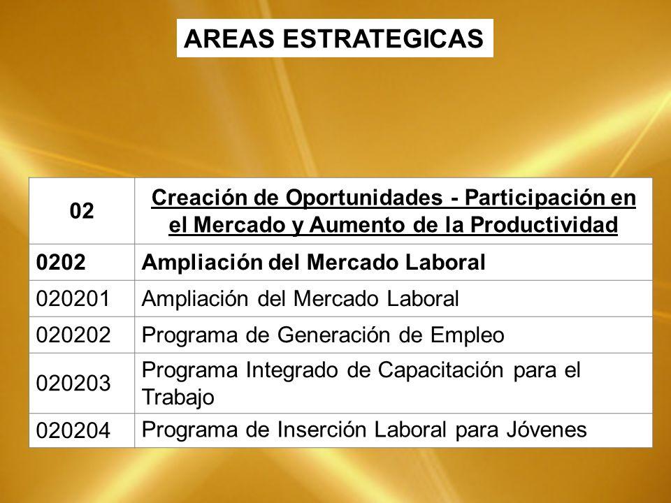 02 Creación de Oportunidades - Participación en el Mercado y Aumento de la Productividad 0202Ampliación del Mercado Laboral 020201Ampliación del Mercado Laboral 020202Programa de Generación de Empleo 020203 Programa Integrado de Capacitación para el Trabajo 020204 Programa de Inserción Laboral para Jóvenes AREAS ESTRATEGICAS