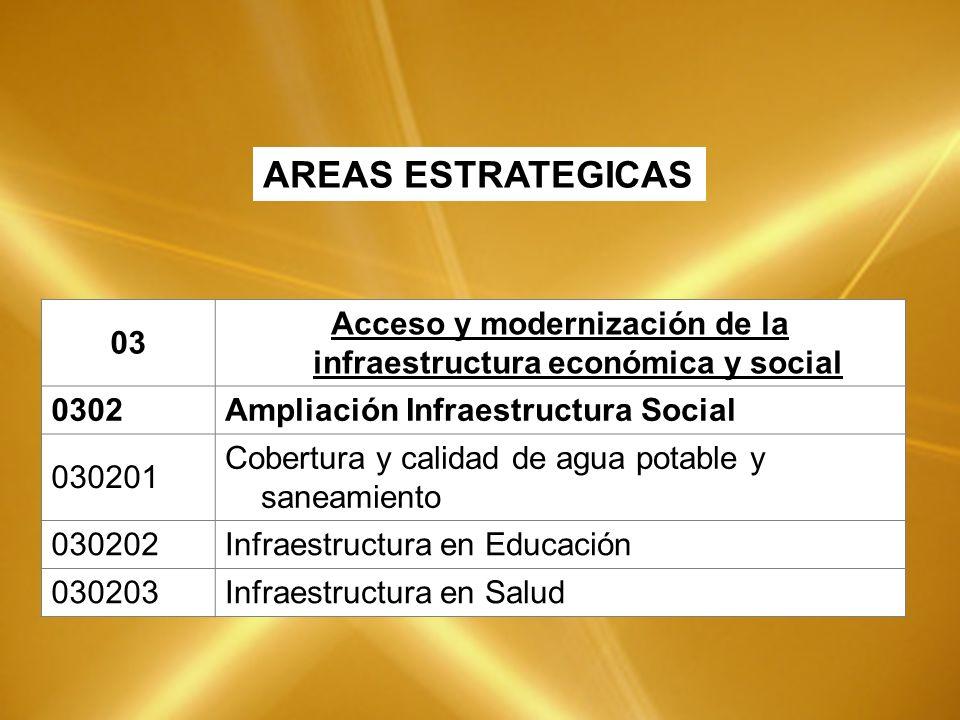 03 Acceso y modernización de la infraestructura económica y social 0302Ampliación Infraestructura Social 030201 Cobertura y calidad de agua potable y saneamiento 030202Infraestructura en Educación 030203Infraestructura en Salud AREAS ESTRATEGICAS