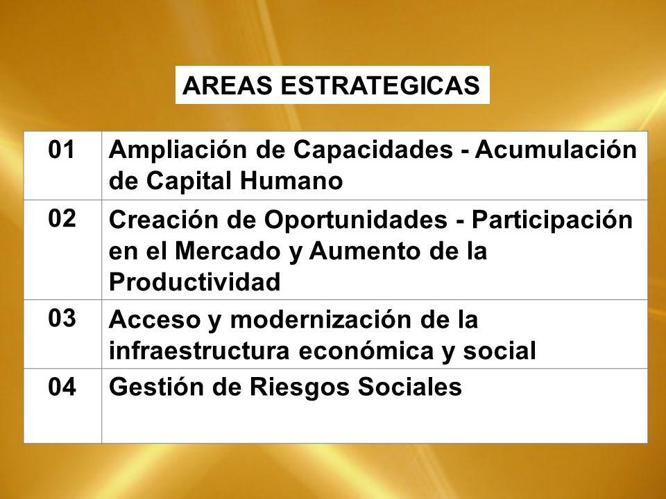 01Ampliación de Capacidades - Acumulación de Capital Humano 02Creación de Oportunidades - Participación en el Mercado y Aumento de la Productividad 03Acceso y modernización de la infraestructura económica y social 04Gestión de Riesgos Sociales AREAS ESTRATEGICAS