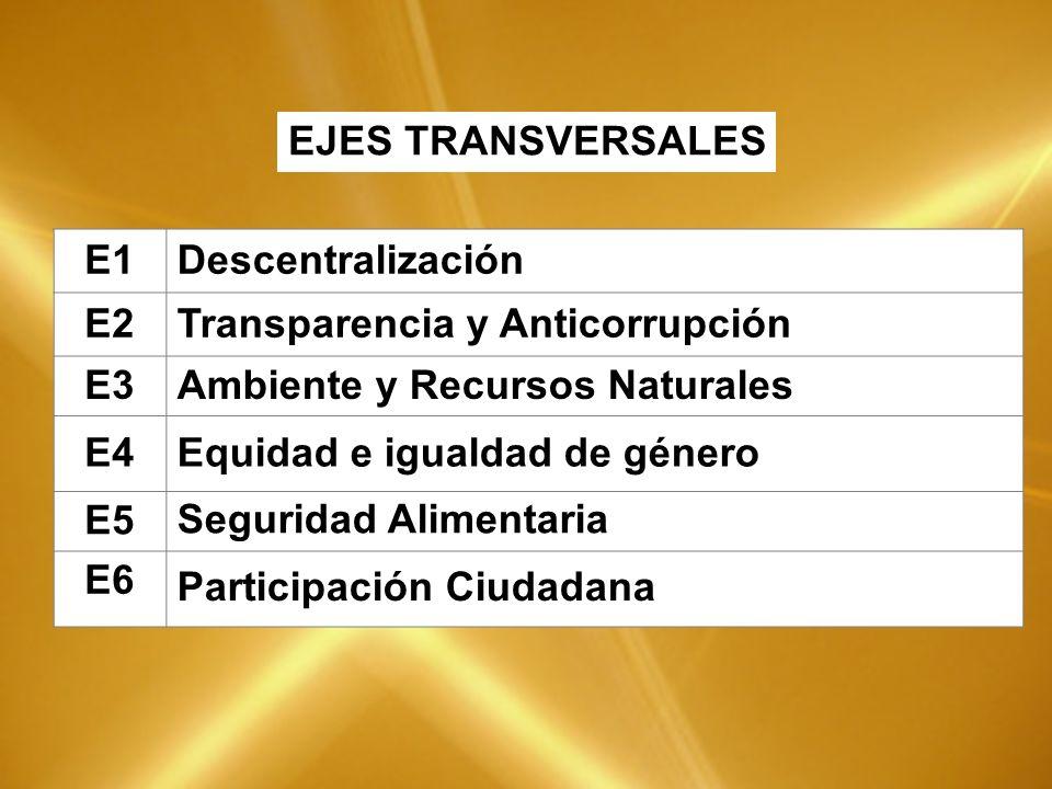 E1Descentralización E2Transparencia y Anticorrupción E3Ambiente y Recursos Naturales E4Equidad e igualdad de género E5Seguridad Alimentaria E6 Participación Ciudadana EJES TRANSVERSALES