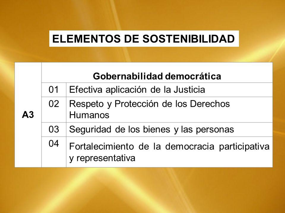 A3 Gobernabilidad democrática 01Efectiva aplicación de la Justicia 02Respeto y Protección de los Derechos Humanos 03Seguridad de los bienes y las personas 04 Fortalecimiento de la democracia participativa y representativa
