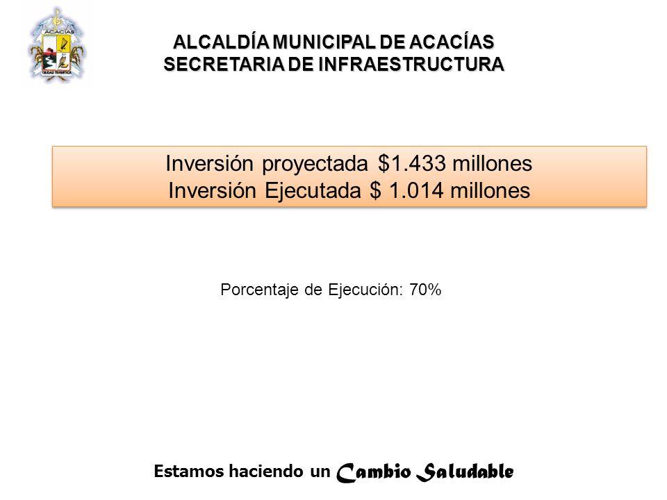 Estamos haciendo un Cambio Saludable ALCALDÍA MUNICIPAL DE ACACÍAS SECRETARIA DE INFRAESTRUCTURA Inversión proyectada $1.433 millones Inversión Ejecutada $ 1.014 millones Inversión proyectada $1.433 millones Inversión Ejecutada $ 1.014 millones Porcentaje de Ejecución: 70%