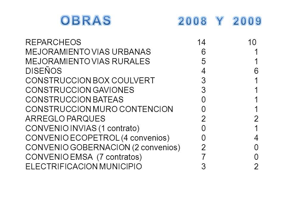 REPARCHEOS14 10 MEJORAMIENTO VIAS URBANAS 61 MEJORAMIENTO VIAS RURALES 51 DISEÑOS 46 CONSTRUCCION BOX COULVERT 31 CONSTRUCCION GAVIONES 31 CONSTRUCCION BATEAS 01 CONSTRUCCION MURO CONTENCION 01 ARREGLO PARQUES 22 CONVENIO INVIAS (1 contrato) 01 CONVENIO ECOPETROL (4 convenios) 04 CONVENIO GOBERNACION (2 convenios) 20 CONVENIO EMSA (7 contratos) 70 ELECTRIFICACION MUNICIPIO 32