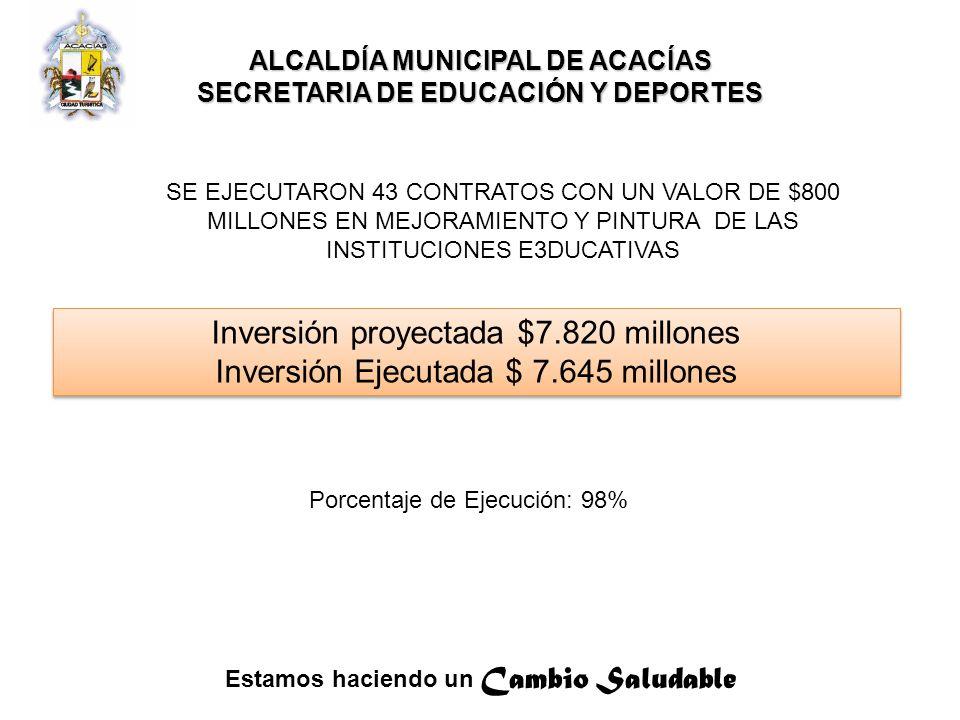 Estamos haciendo un Cambio Saludable ALCALDÍA MUNICIPAL DE ACACÍAS SECRETARIA DE EDUCACIÓN Y DEPORTES Inversión proyectada $7.820 millones Inversión Ejecutada $ 7.645 millones Inversión proyectada $7.820 millones Inversión Ejecutada $ 7.645 millones Porcentaje de Ejecución: 98% SE EJECUTARON 43 CONTRATOS CON UN VALOR DE $800 MILLONES EN MEJORAMIENTO Y PINTURA DE LAS INSTITUCIONES E3DUCATIVAS