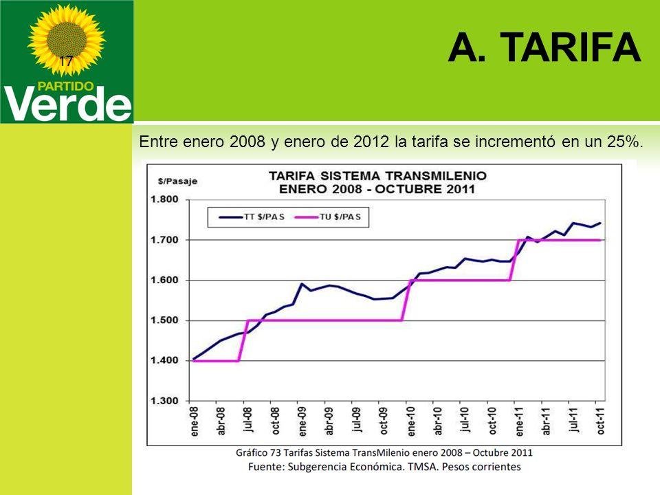 A. TARIFA 28/03/2014 17 Entre enero 2008 y enero de 2012 la tarifa se incrementó en un 25%.