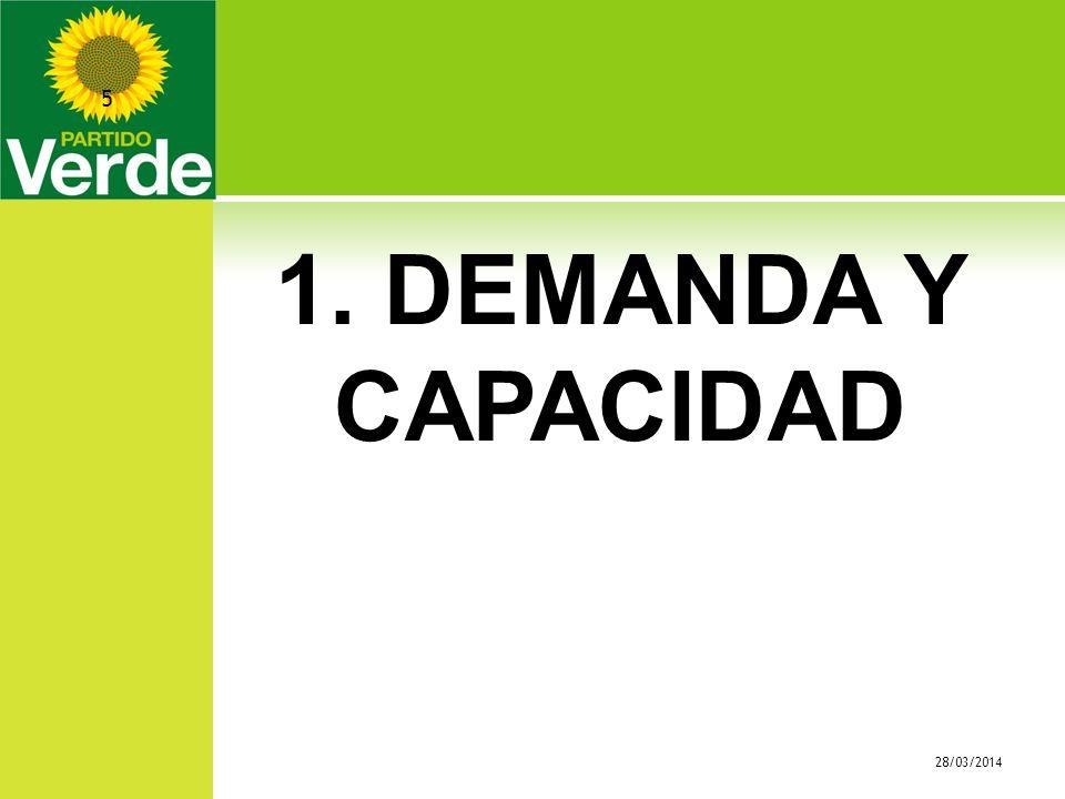 1. DEMANDA Y CAPACIDAD 28/03/2014 5