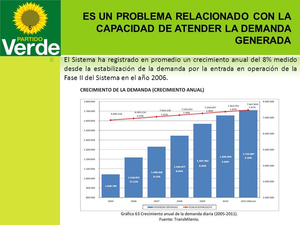 ES UN PROBLEMA RELACIONADO CON LA CAPACIDAD DE ATENDER LA DEMANDA GENERADA 28/03/2014 6 El Sistema ha registrado en promedio un crecimiento anual del