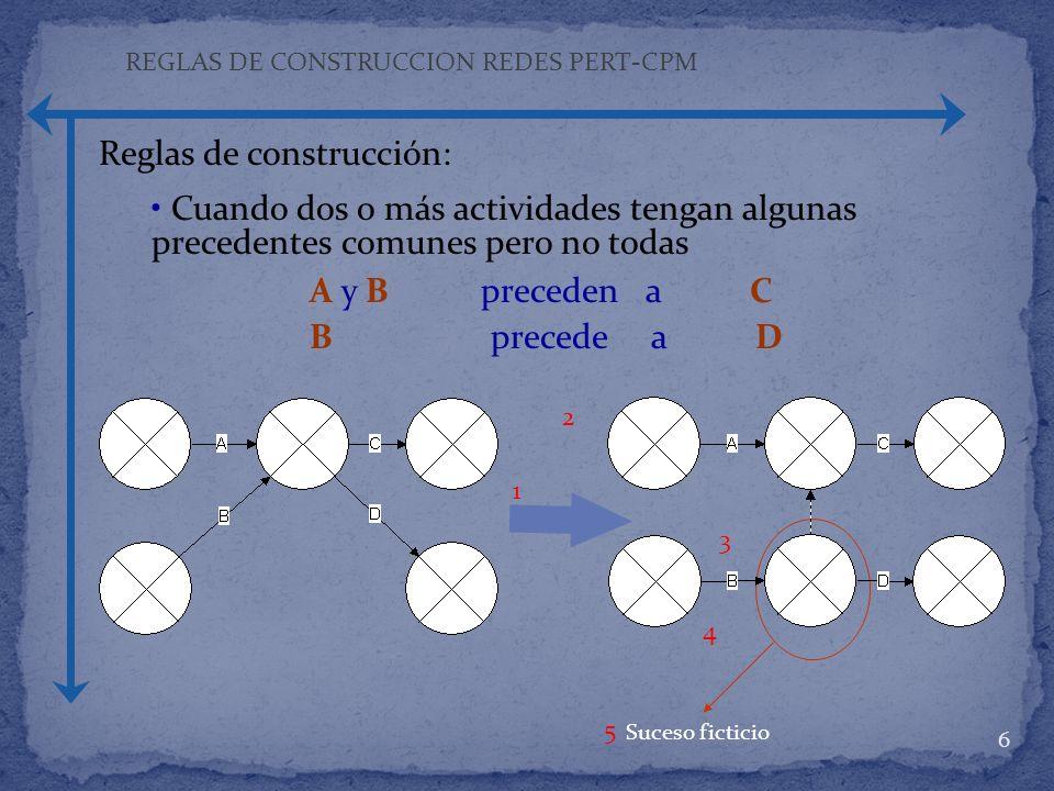 6 Reglas de construcción: Cuando dos o más actividades tengan algunas precedentes comunes pero no todas A y B preceden a C B precede a D Suceso fictic