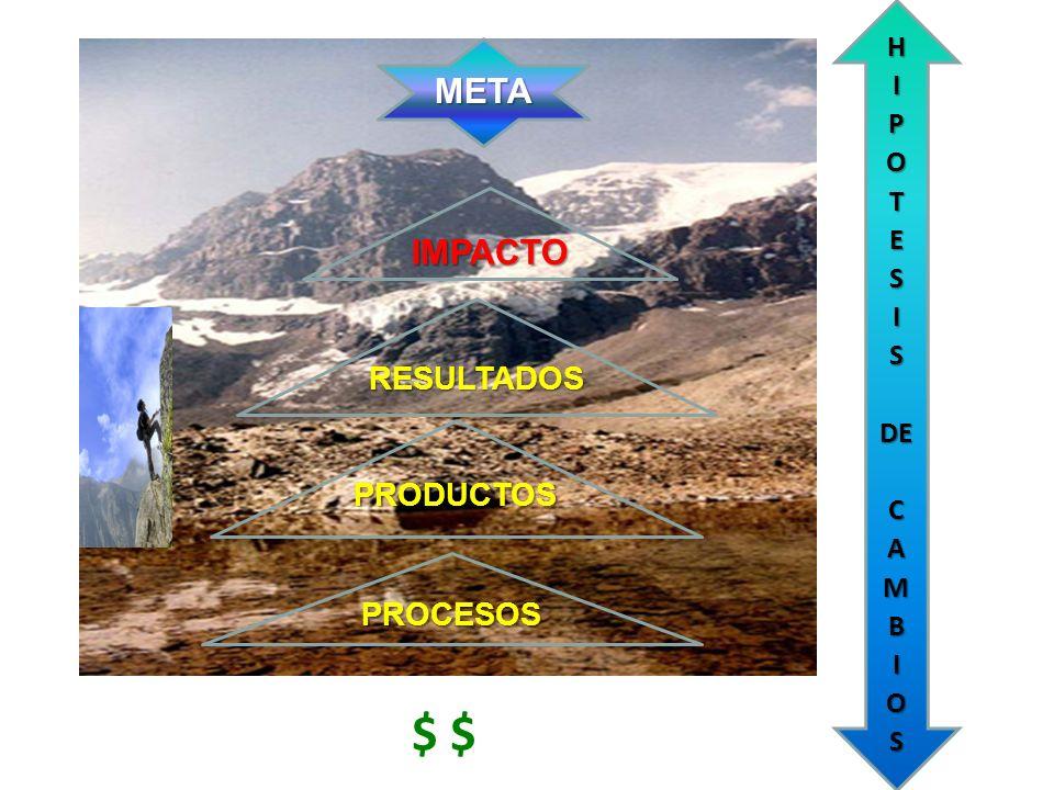 Recursos Para Actividades Bienes y servicios Propósito y Fin PRESUPUESTO NACIONAL PRODUCTOS (ámbito de Resul- tados e Impacto) (procesos)