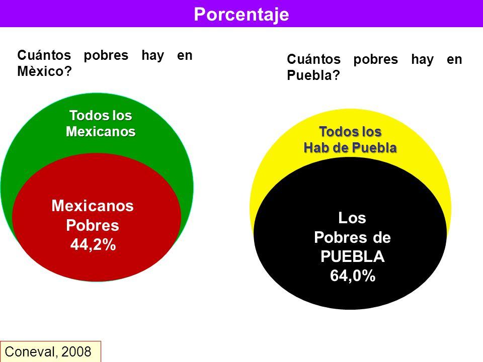 Porcentaje de personas por tipo de carencia social MÈXICO Y PUEBLA