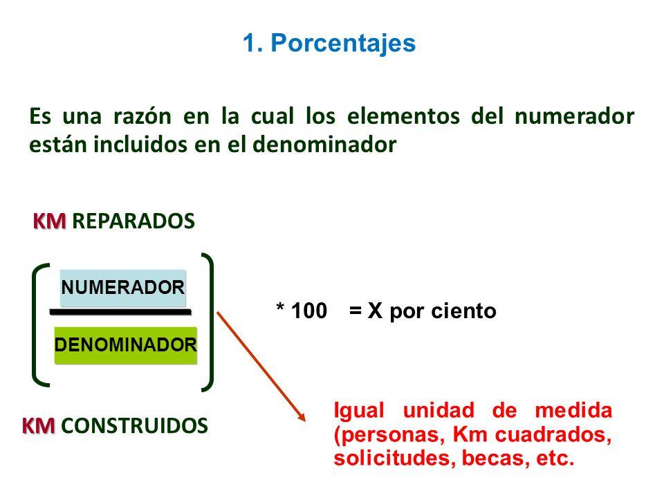 Relación entre dos variables * 100= X por ciento Igual unidad de medida (personas, estudiantes, viviendas, créditos, etc.