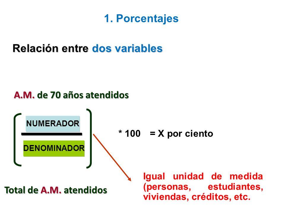 medida de tiempo Es un tipo especial de proporción que incluye una medida de tiempo en el denominador.