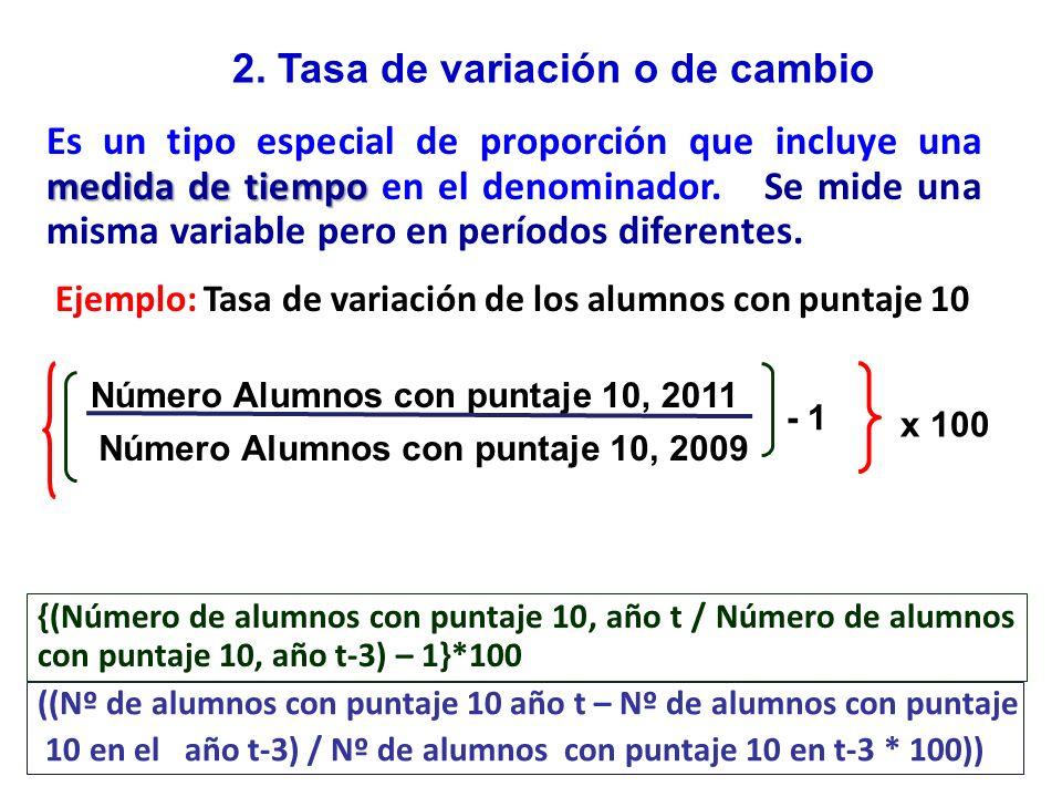 TASA DE VARIACIÓN DE LOS TIPOS DE POBREZA 2005 – 1994 y 2005 -- 2000