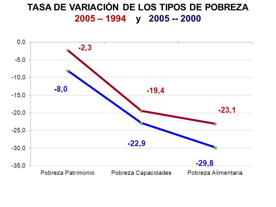 Comparaciones internacionales: evolución del gasto público del gobierno general, 1970-2005, en % de PIB Fuente: OCDE, Economic Outlook N.