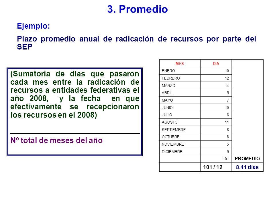 = unidades promedio del numerador por cada unidad del denominador 3.