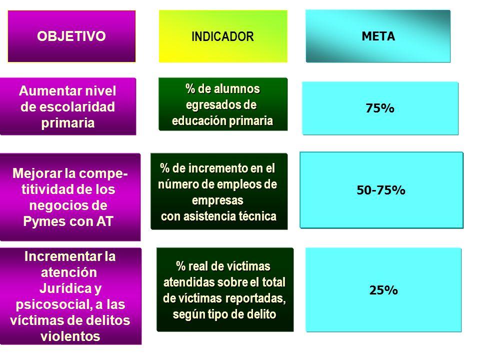 Indicador y meta El resultado de la medición del indicador entrega un valor.