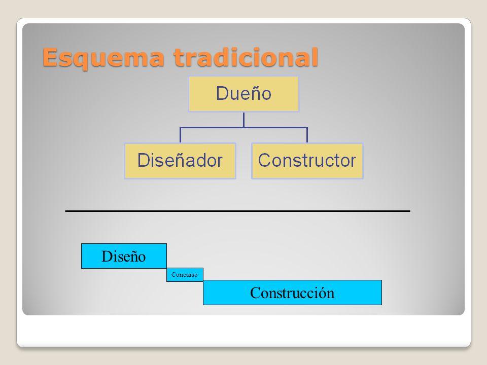 Esquema tradicional Diseño Concurso Construcción