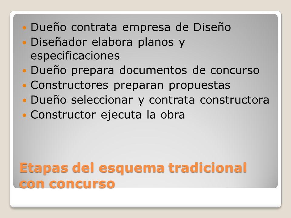 Etapas del esquema tradicional con concurso Dueño contrata empresa de Diseño Diseñador elabora planos y especificaciones Dueño prepara documentos de c