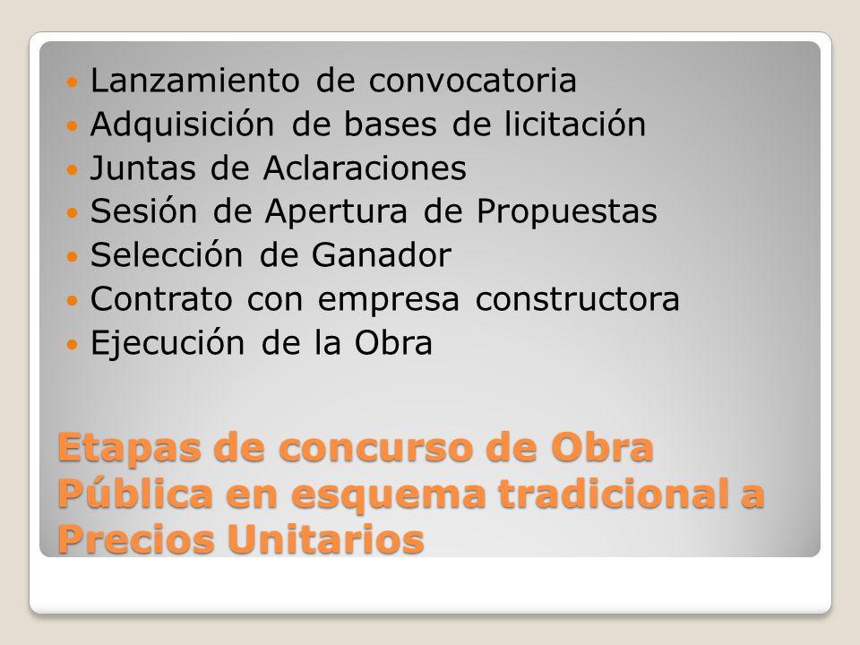 Etapas de concurso de Obra Pública en esquema tradicional a Precios Unitarios Lanzamiento de convocatoria Adquisición de bases de licitación Juntas de