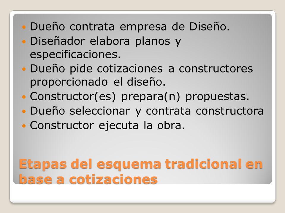 Etapas del esquema tradicional en base a cotizaciones Dueño contrata empresa de Diseño. Diseñador elabora planos y especificaciones. Dueño pide cotiza