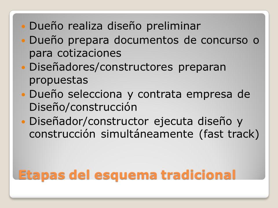 Etapas del esquema tradicional Dueño realiza diseño preliminar Dueño prepara documentos de concurso o para cotizaciones Diseñadores/constructores prep