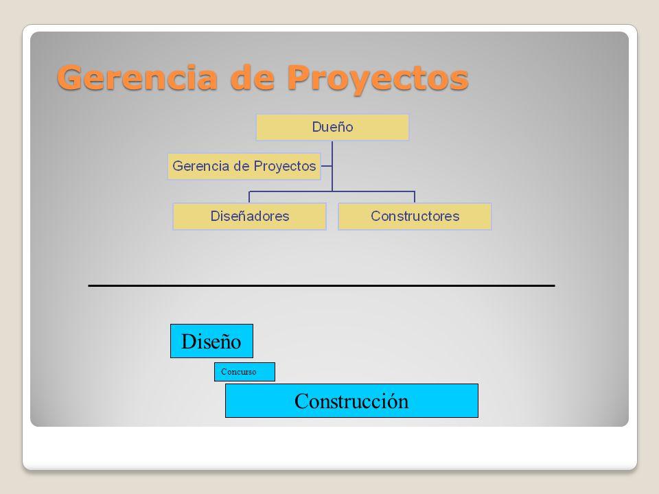 Gerencia de Proyectos Diseño Concurso Construcción