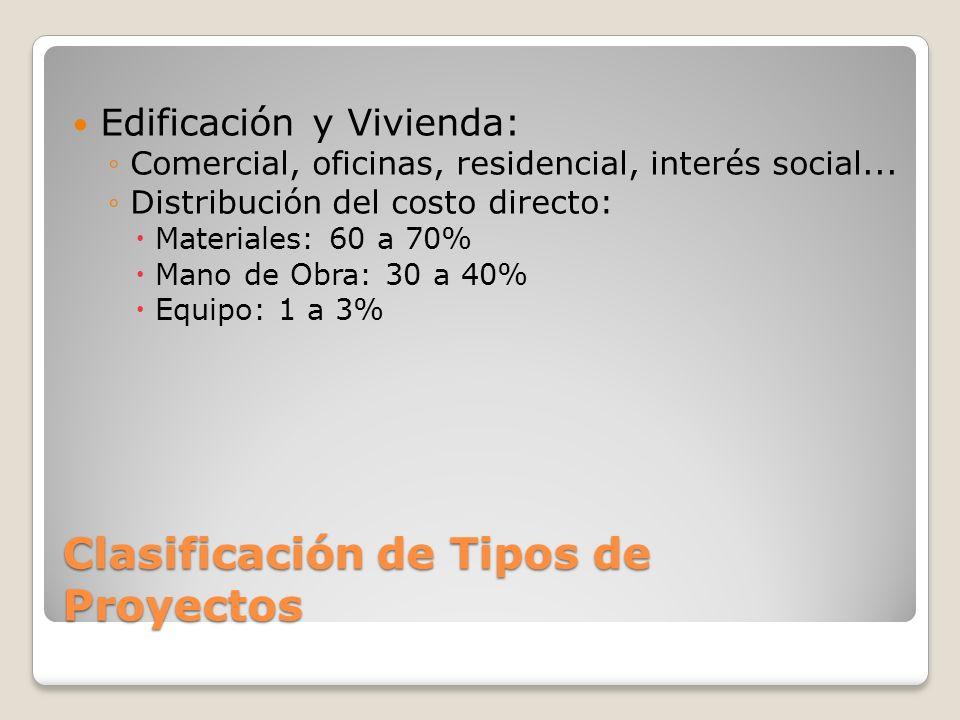 Clasificación de Tipos de Proyectos Edificación y Vivienda: Comercial, oficinas, residencial, interés social... Distribución del costo directo: Materi