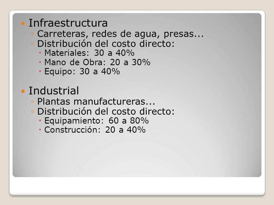 Infraestructura Carreteras, redes de agua, presas... Distribución del costo directo: Materiales: 30 a 40% Mano de Obra: 20 a 30% Equipo: 30 a 40% Indu