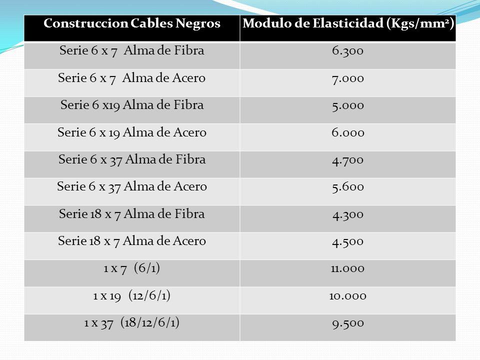 Las cifras mencionadas son aproximadas y son aplicables a cables trabajando con un factor de seguridad de alrededor de 5:1.