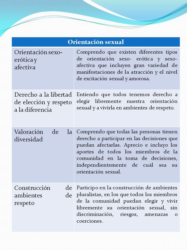 Orientación sexual Orientación sexo- erótica y afectiva Comprendo que existen diferentes tipos de orientación sexo- erótica y sexo- afectiva que inclu